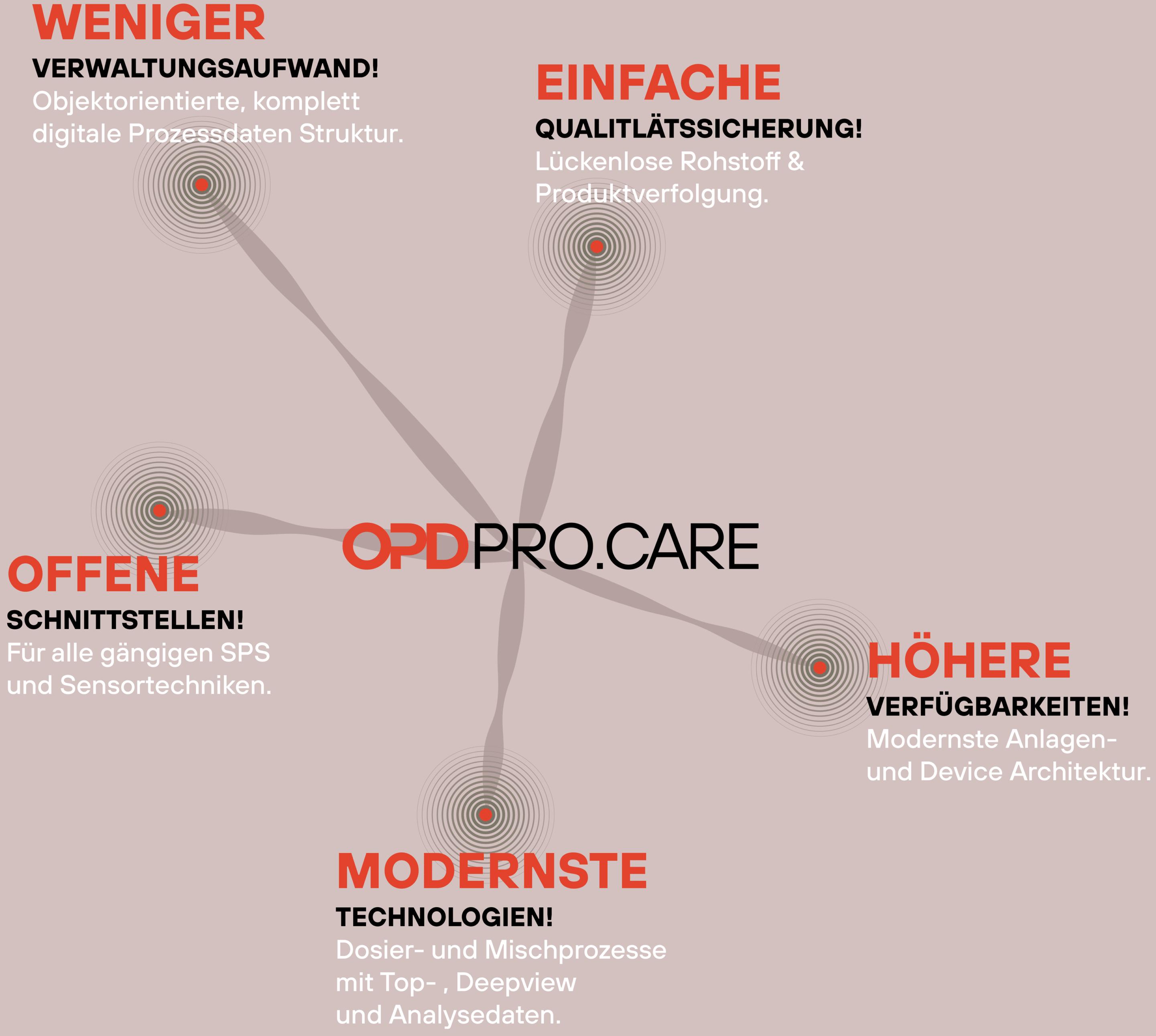 Vorteile ProCare