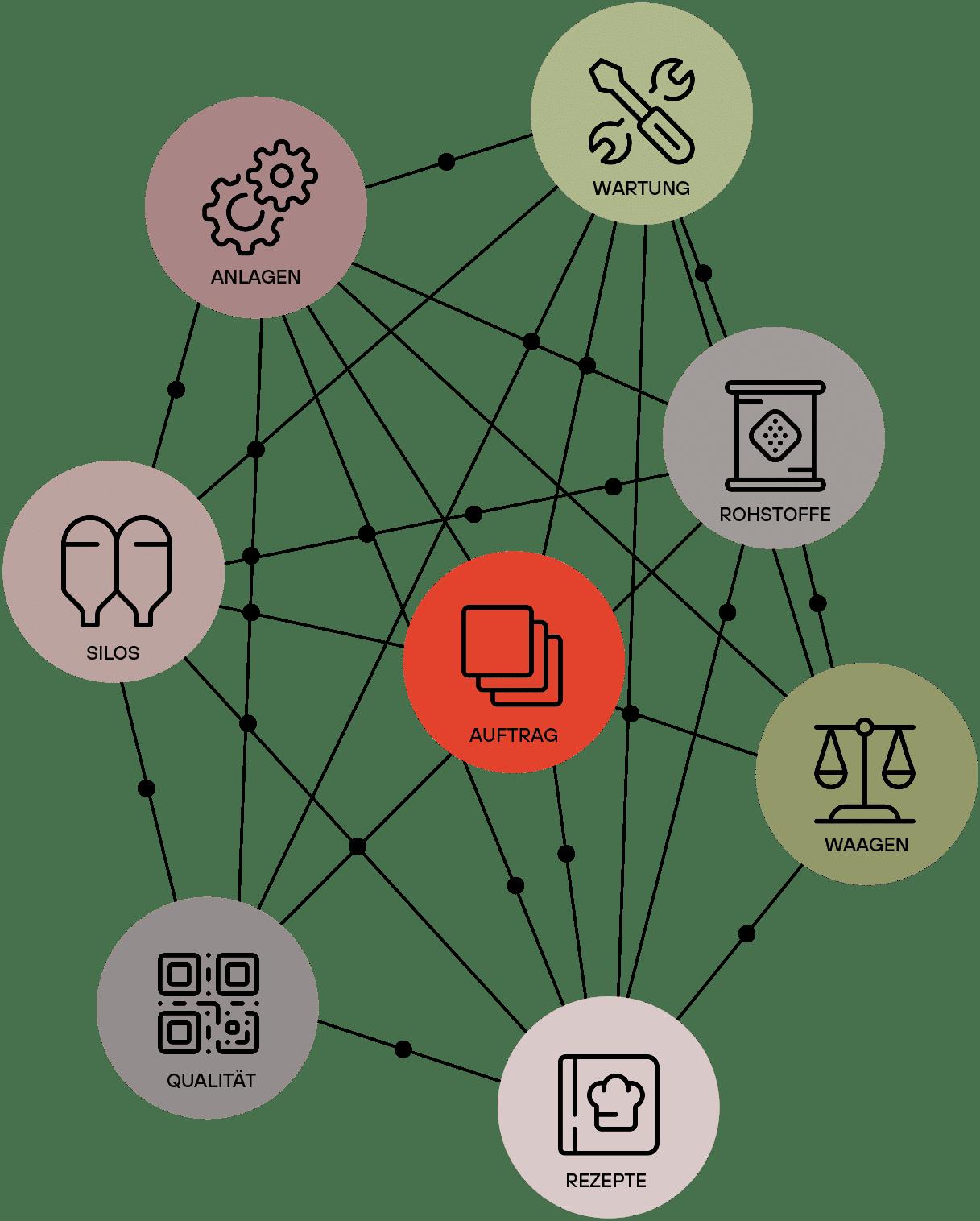OPD Assets Schichtenmodell
